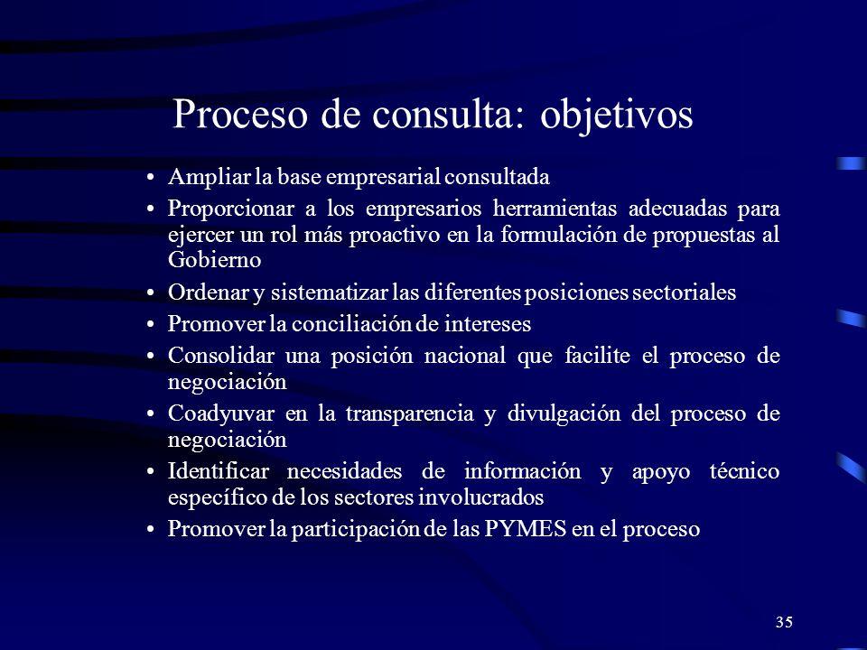 35 Proceso de consulta: objetivos Ampliar la base empresarial consultada Proporcionar a los empresarios herramientas adecuadas para ejercer un rol más