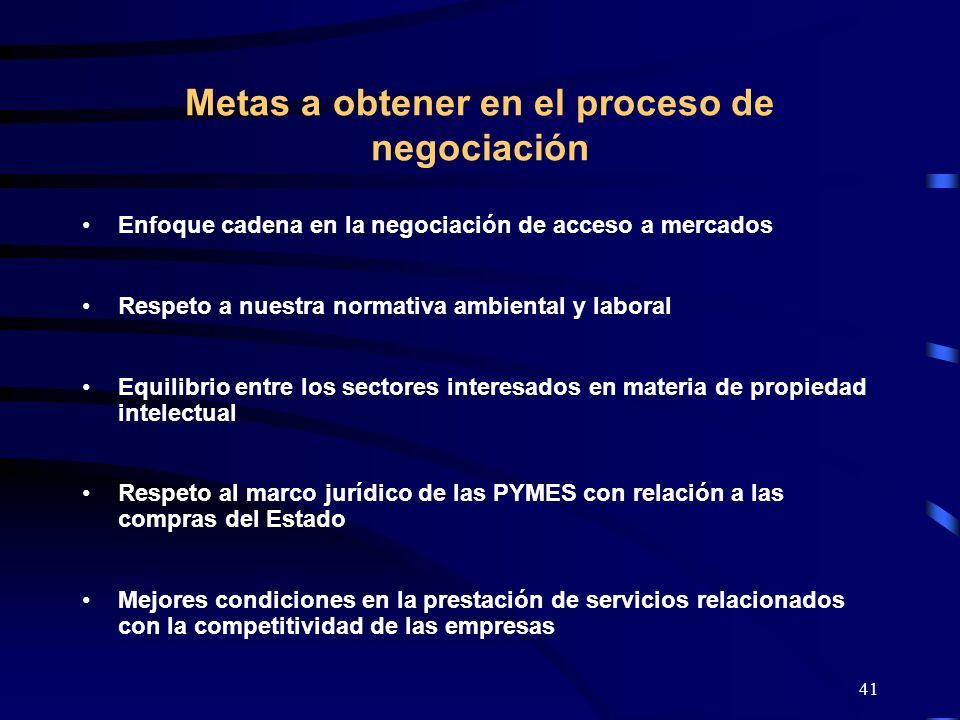 41 Metas a obtener en el proceso de negociación Enfoque cadena en la negociación de acceso a mercados Respeto a nuestra normativa ambiental y laboral