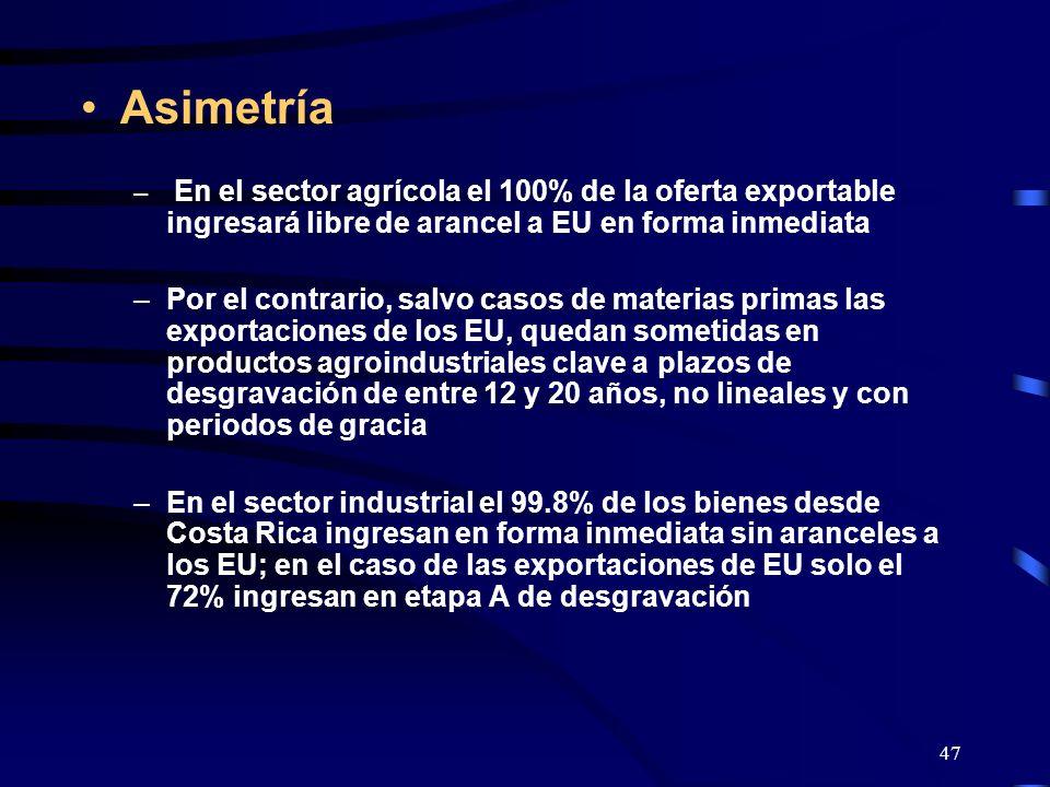 47 Asimetría – En el sector agrícola el 100% de la oferta exportable ingresará libre de arancel a EU en forma inmediata –Por el contrario, salvo casos