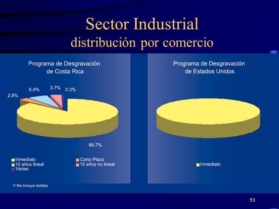 53 Sector Industrial distribución por comercio