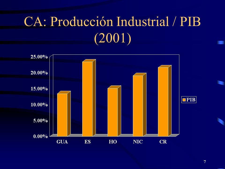 7 CA: Producción Industrial / PIB (2001)