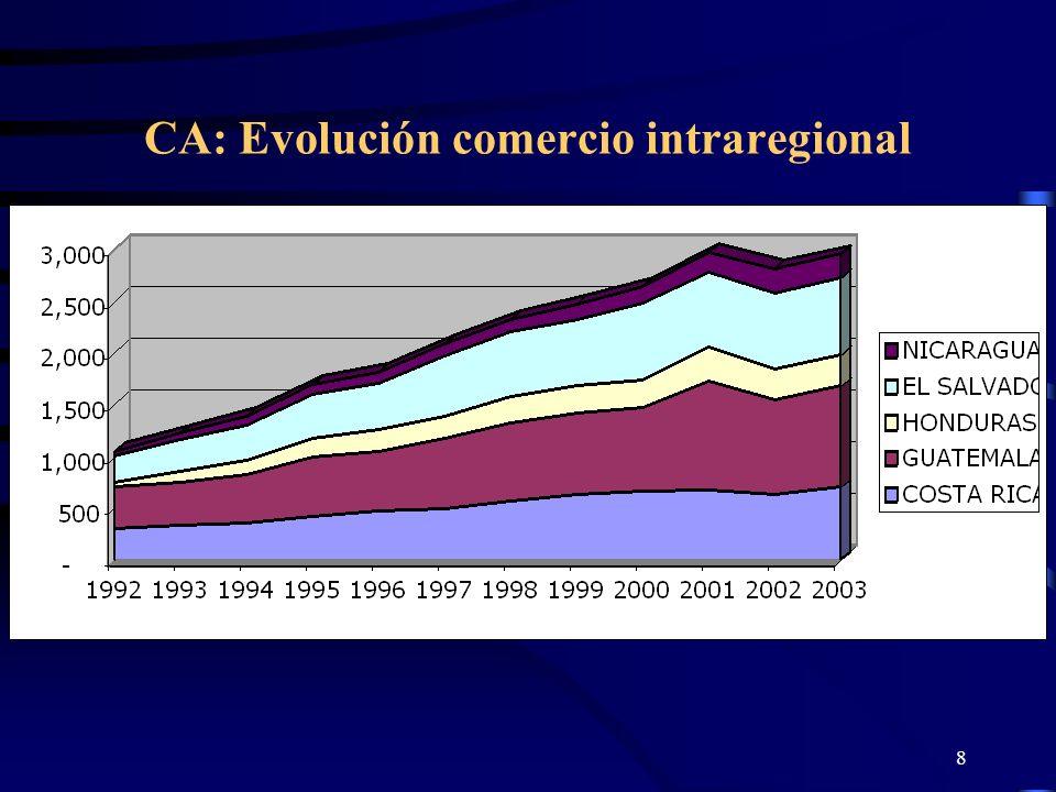 8 CA: Evolución comercio intraregional