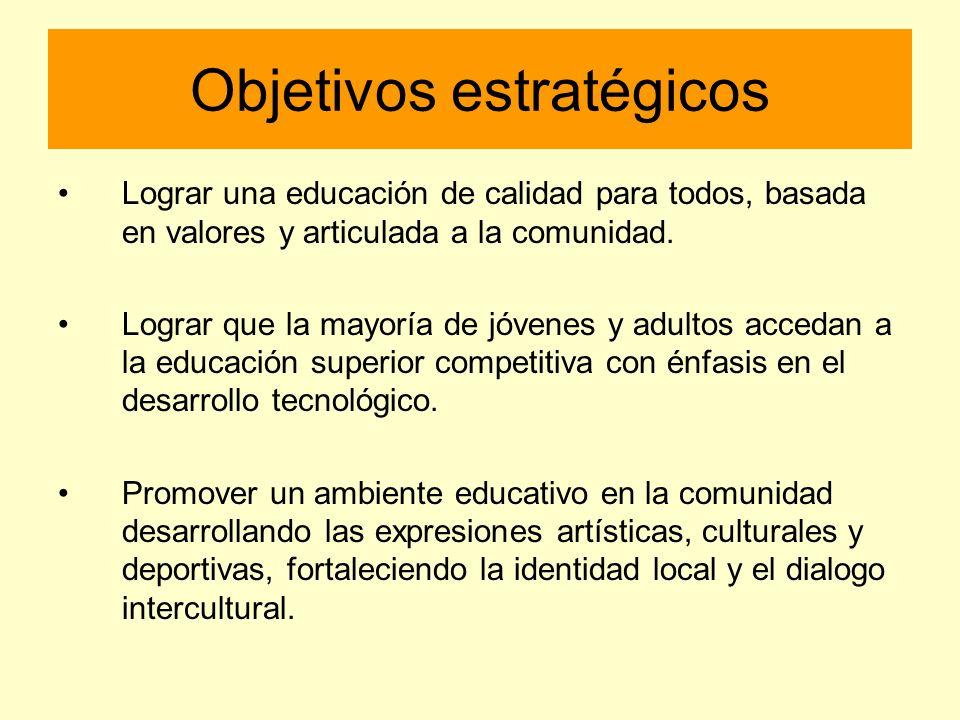 Objetivos estratégicos Lograr una educación de calidad para todos, basada en valores y articulada a la comunidad. Lograr que la mayoría de jóvenes y a