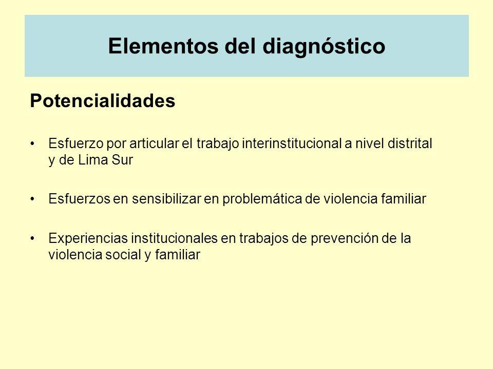 Elementos del diagnóstico Potencialidades Esfuerzo por articular el trabajo interinstitucional a nivel distrital y de Lima Sur Esfuerzos en sensibiliz