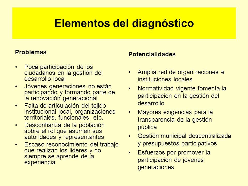 Elementos del diagnóstico Problemas Poca participación de los ciudadanos en la gestión del desarrollo local Jóvenes generaciones no están participando