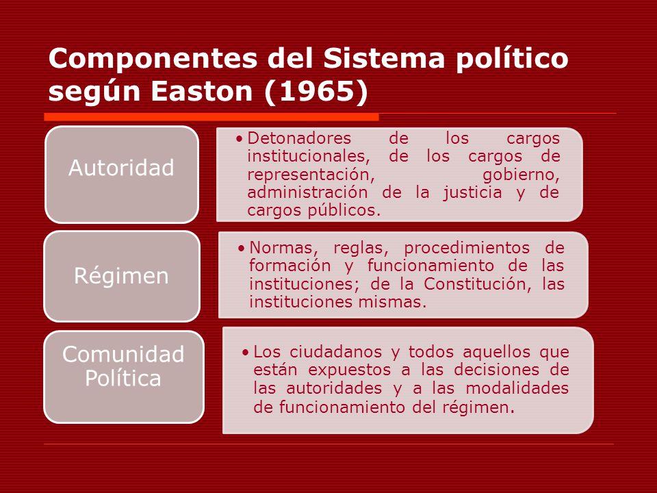 Componentes del Sistema político según Easton (1965) Detonadores de los cargos institucionales, de los cargos de representación, gobierno, administrac