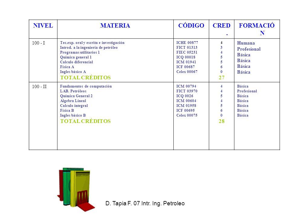 D.Tapia F. 07 Intr. Ing. Petroleo NIVELMATERIACÓDIGOCRED.