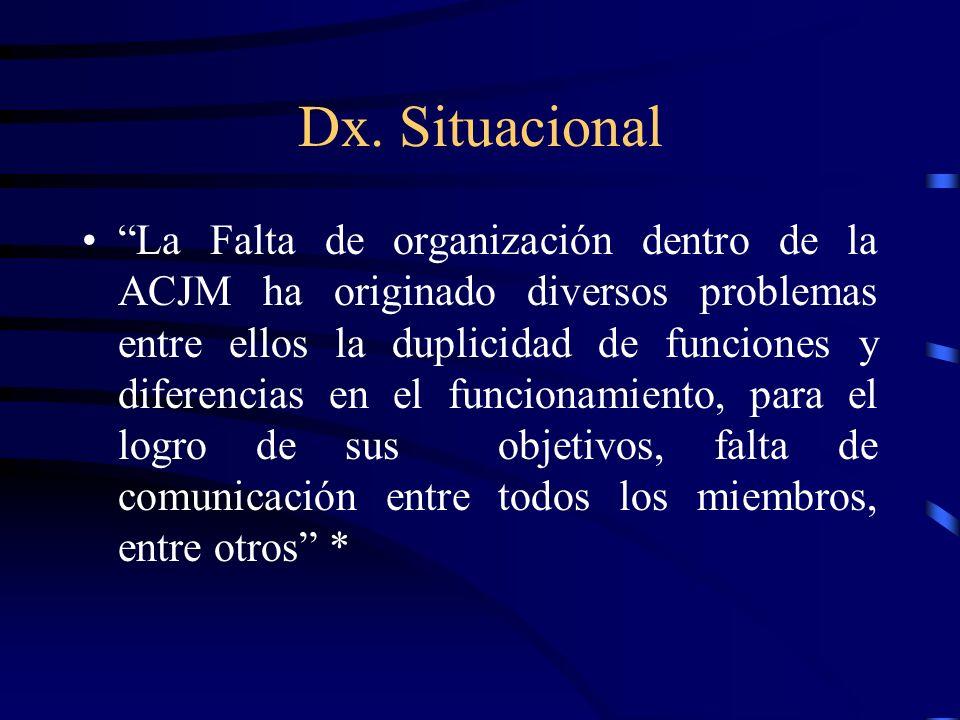 Dx. Situacional La Falta de organización dentro de la ACJM ha originado diversos problemas entre ellos la duplicidad de funciones y diferencias en el