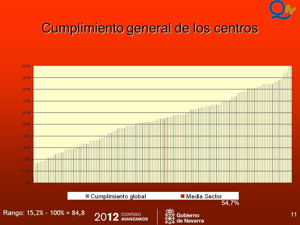 11 Cumplimiento general de los centros 54,7% Rango: 15,2% - 100% = 84,8