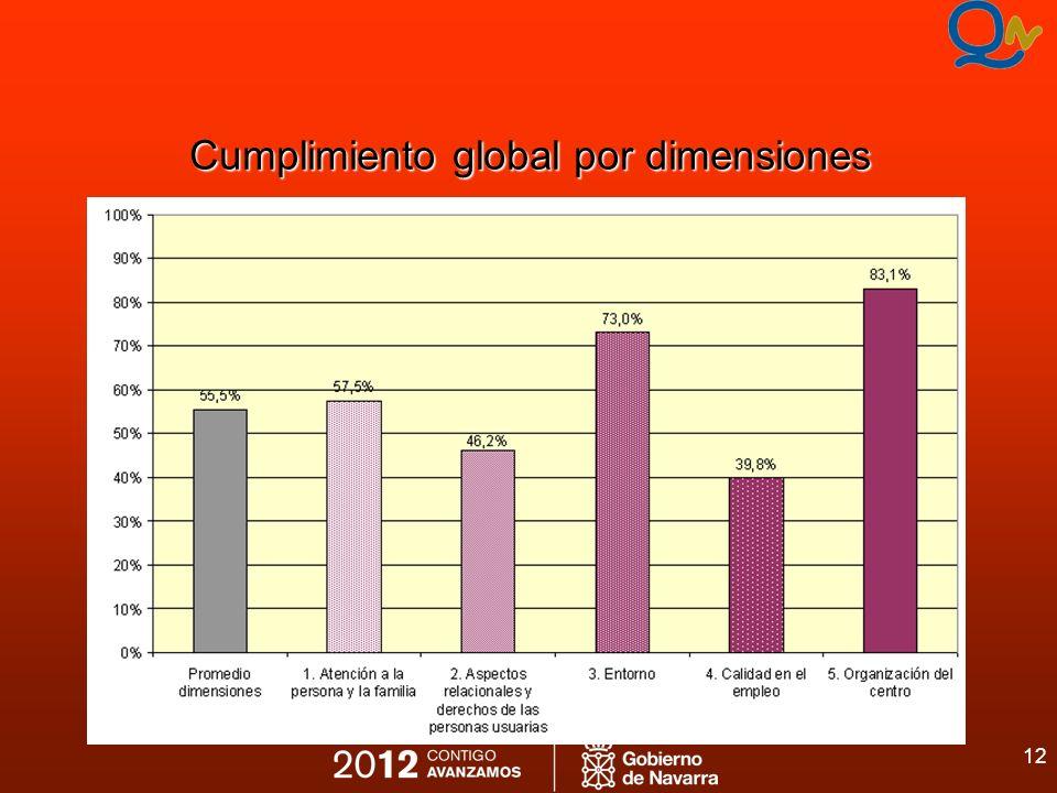 12 Cumplimiento global por dimensiones
