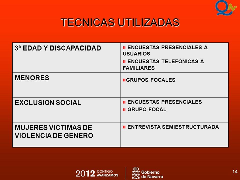 14 TECNICAS UTILIZADAS 3ª EDAD Y DISCAPACIDAD ENCUESTAS PRESENCIALES A USUARIOS ENCUESTAS TELEFONICAS A FAMILIARES MENORES GRUPOS FOCALES EXCLUSION SO