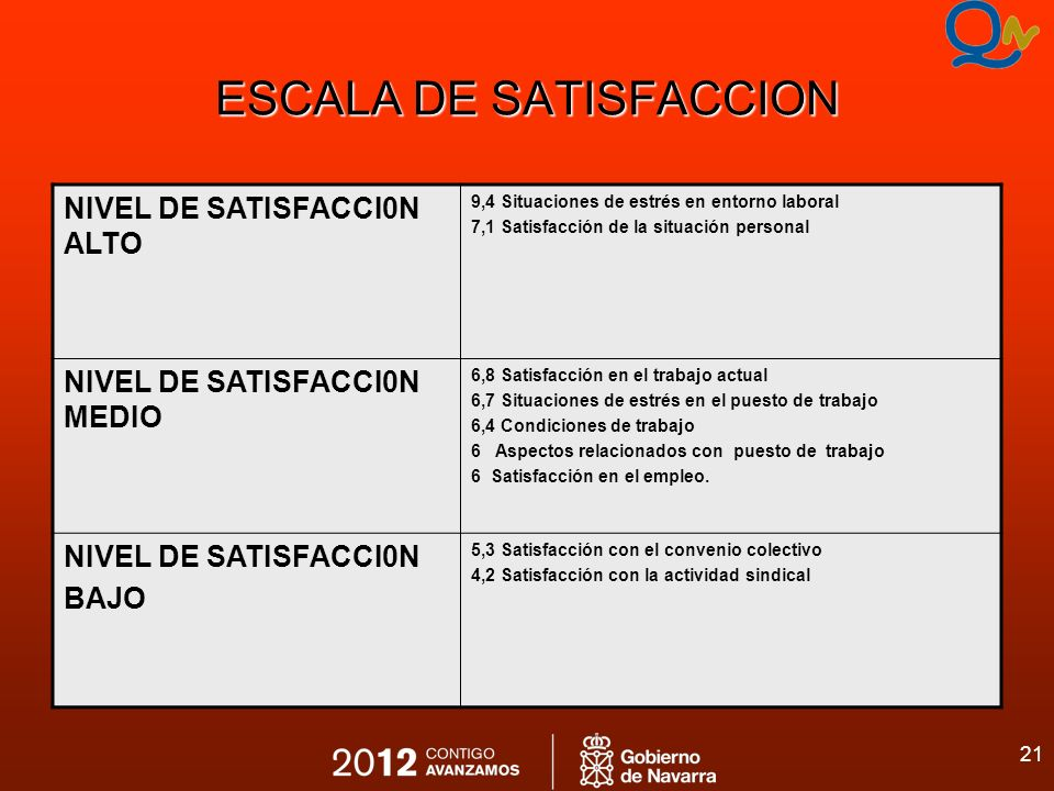 21 ESCALA DE SATISFACCION NIVEL DE SATISFACCI0N ALTO 9,4 Situaciones de estrés en entorno laboral 7,1 Satisfacción de la situación personal NIVEL DE S
