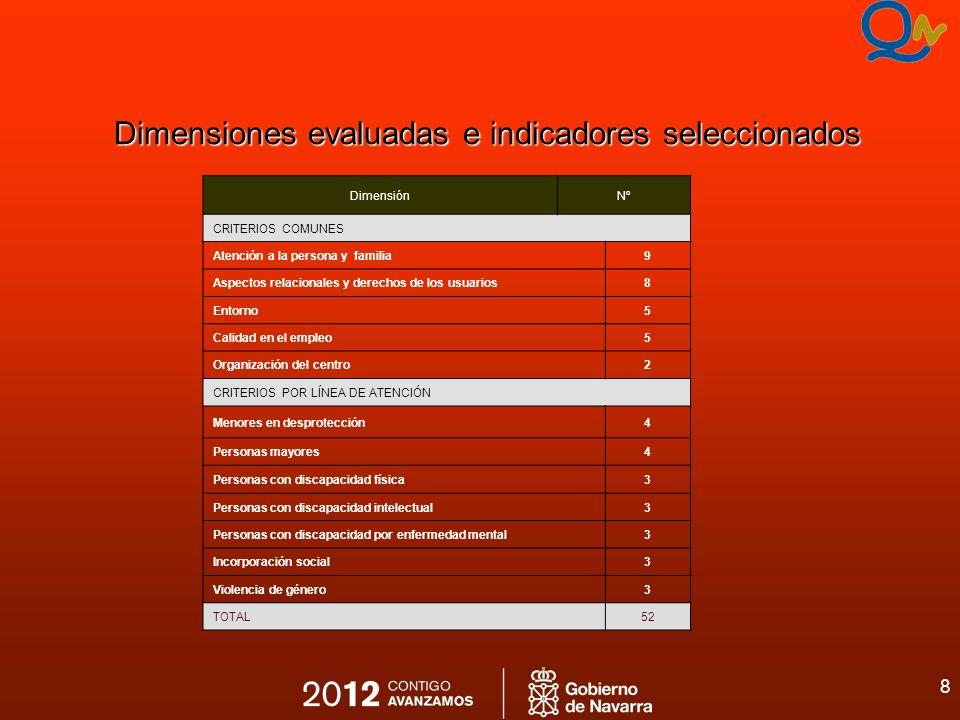 8 Dimensiones evaluadas e indicadores seleccionados DimensiónNº CRITERIOS COMUNES Atención a la persona y familia9 Aspectos relacionales y derechos de