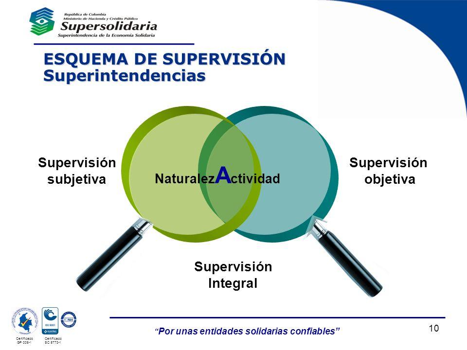 Por unas entidades solidarias confiables Certificado GP 006-1 Certificado SC 5773-1 10 ESQUEMA DE SUPERVISIÓN Superintendencias Naturalez A ctividad S