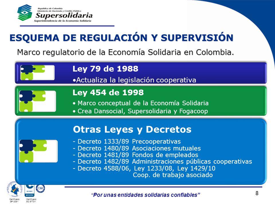 Por unas entidades solidarias confiables Certificado GP 006-1 Certificado SC 5773-1 8 Marco regulatorio de la Economía Solidaria en Colombia. ESQUEMA
