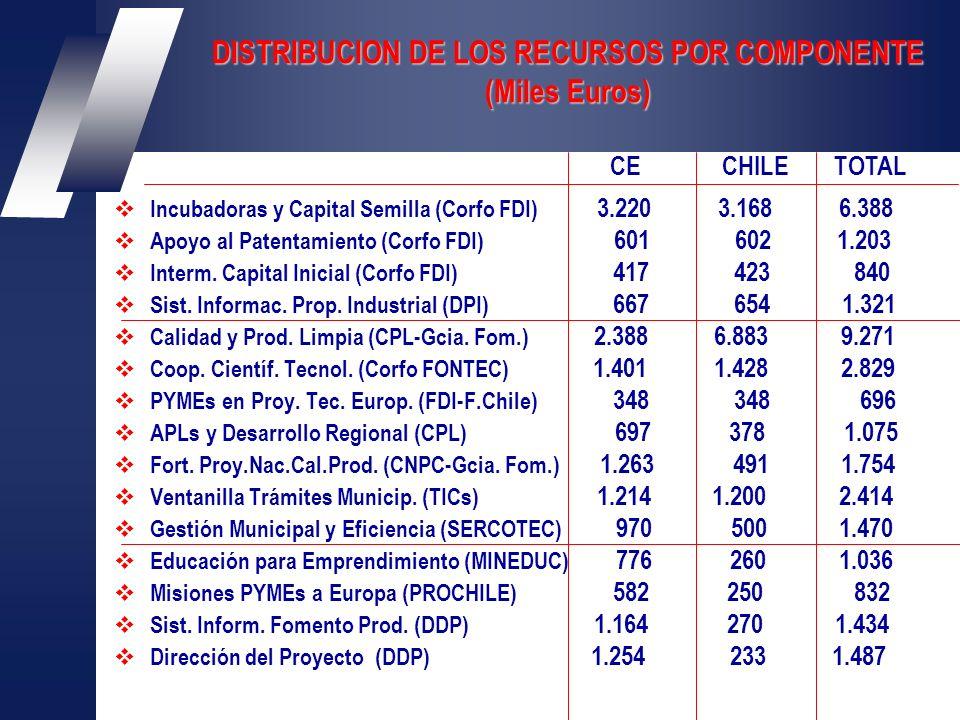 DISTRIBUCION DE LOS RECURSOS POR COMPONENTE (Miles Euros) Incubadoras y Capital Semilla (Corfo FDI) 3.220 3.168 6.388 Apoyo al Patentamiento (Corfo FDI) 601 602 1.203 Interm.
