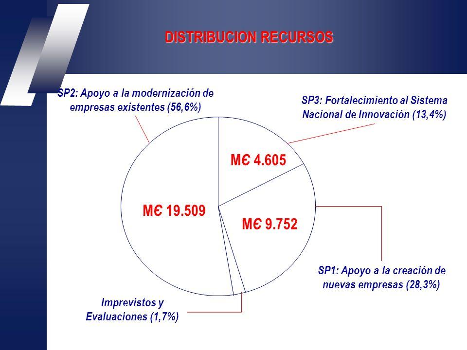 DISTRIBUCION RECURSOS M Є 19.509 M Є 9.752 M Є 4.605 SP1: Apoyo a la creación de nuevas empresas (28,3%) SP2: Apoyo a la modernización de empresas existentes (56,6%) SP3: Fortalecimiento al Sistema Nacional de Innovación (13,4%) Imprevistos y Evaluaciones (1,7%)