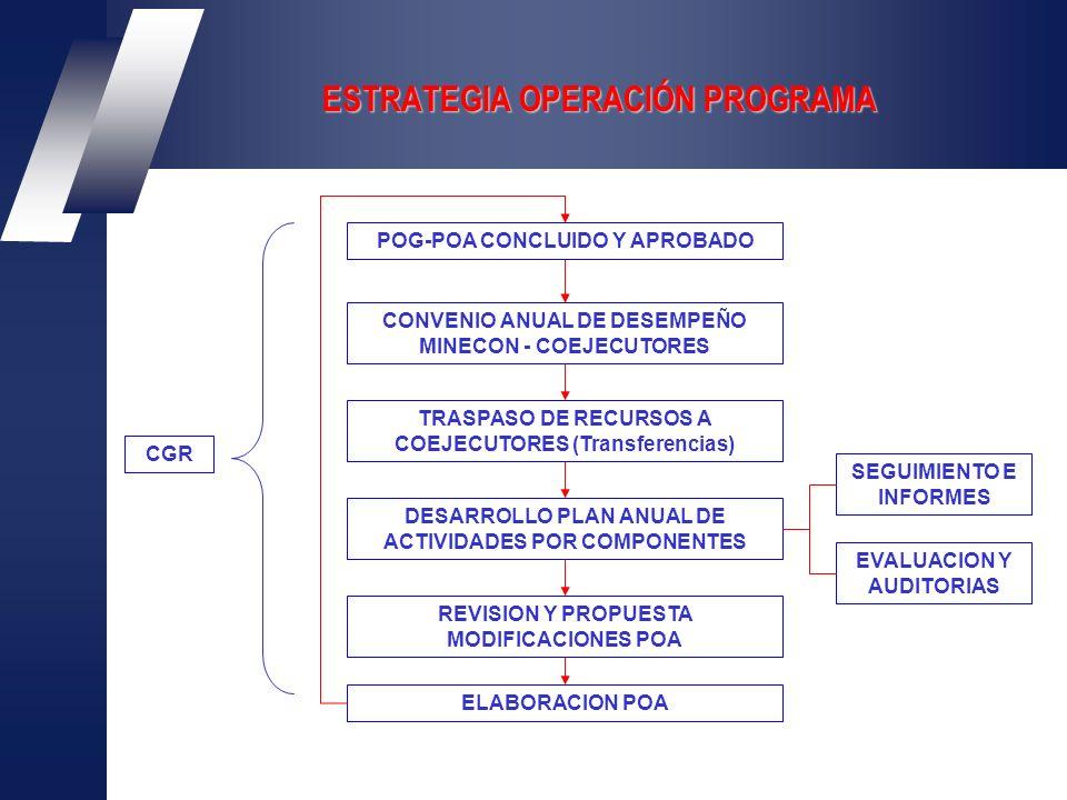 ESTRATEGIA OPERACIÓN PROGRAMA CONVENIO ANUAL DE DESEMPEÑO MINECON - COEJECUTORES TRASPASO DE RECURSOS A COEJECUTORES (Transferencias) POG-POA CONCLUIDO Y APROBADO DESARROLLO PLAN ANUAL DE ACTIVIDADES POR COMPONENTES REVISION Y PROPUESTA MODIFICACIONES POA ELABORACION POA SEGUIMIENTO E INFORMES EVALUACION Y AUDITORIAS CGR