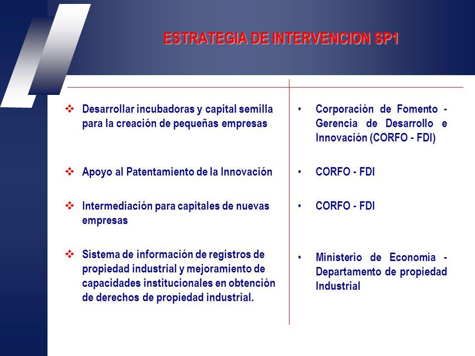 ESTRATEGIA DE INTERVENCION SP1 Desarrollar incubadoras y capital semilla para la creación de pequeñas empresas Apoyo al Patentamiento de la Innovación Intermediación para capitales de nuevas empresas Sistema de información de registros de propiedad industrial y mejoramiento de capacidades institucionales en obtención de derechos de propiedad industrial.