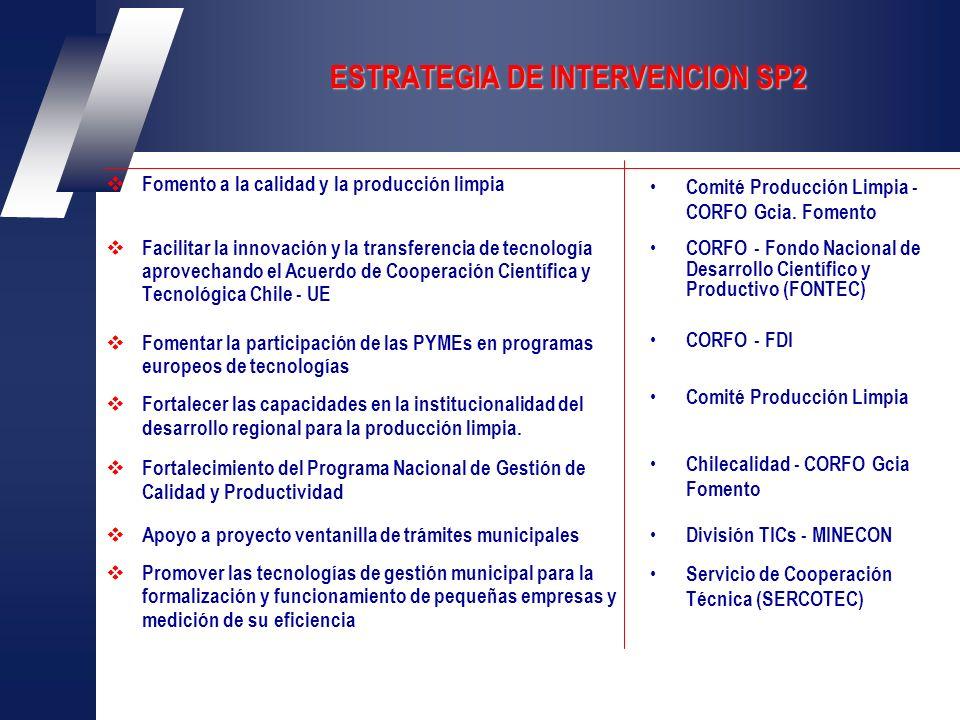 ESTRATEGIA DE INTERVENCION SP2 Fomento a la calidad y la producción limpia Facilitar la innovación y la transferencia de tecnología aprovechando el Acuerdo de Cooperación Científica y Tecnológica Chile - UE Fomentar la participación de las PYMEs en programas europeos de tecnologías Fortalecer las capacidades en la institucionalidad del desarrollo regional para la producción limpia.