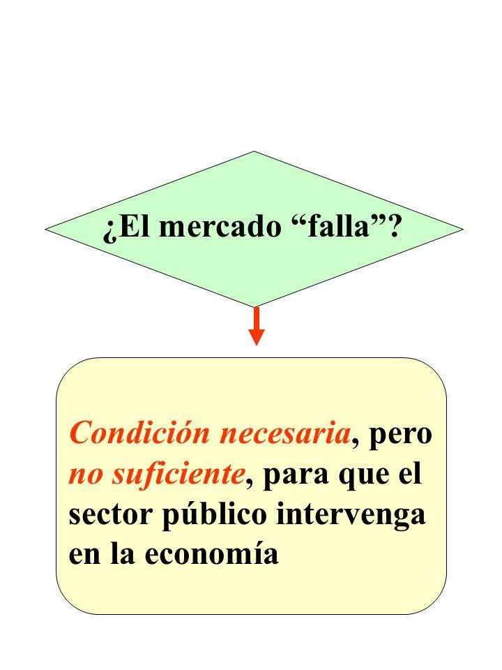 ¿El mercado falla? Condición necesaria, pero no suficiente, para que el sector público intervenga en la economía