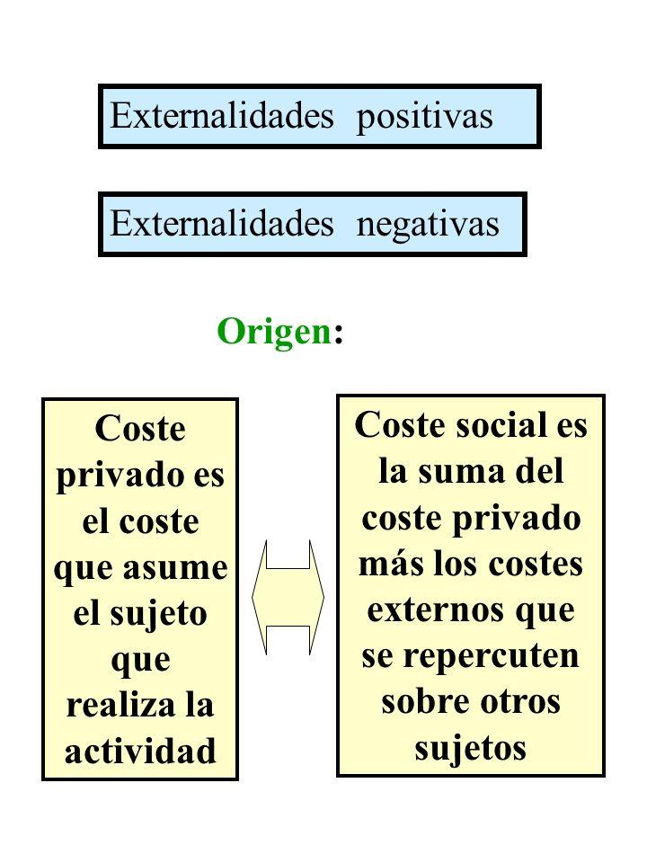 Externalidades positivas Externalidades negativas Coste privado es el coste que asume el sujeto que realiza la actividad Coste social es la suma del c