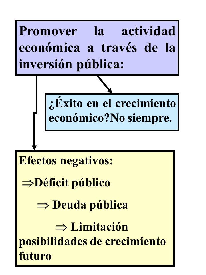 Promover la actividad económica a través de la inversión pública: ¿Éxito en el crecimiento económico?No siempre. Efectos negativos: Déficit público De