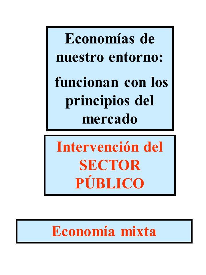 Economías de nuestro entorno: funcionan con los principios del mercado Intervención del SECTOR PÚBLICO Economía mixta