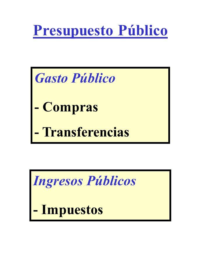 Gasto Público - Compras - Transferencias Ingresos Públicos - Impuestos Presupuesto Público