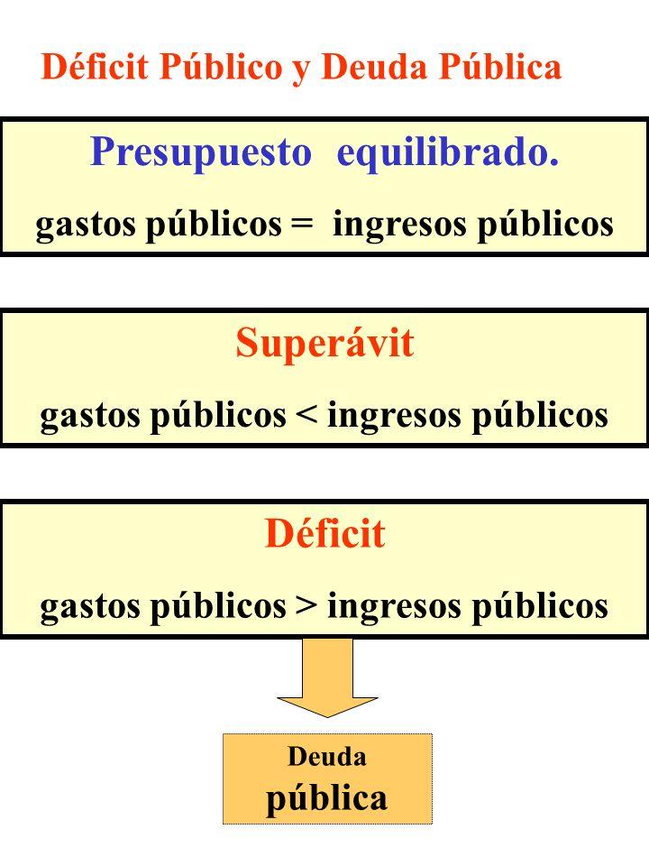 Déficit Público y Deuda Pública Presupuesto equilibrado. gastos públicos = ingresos públicos Déficit gastos públicos > ingresos públicos Deuda pública