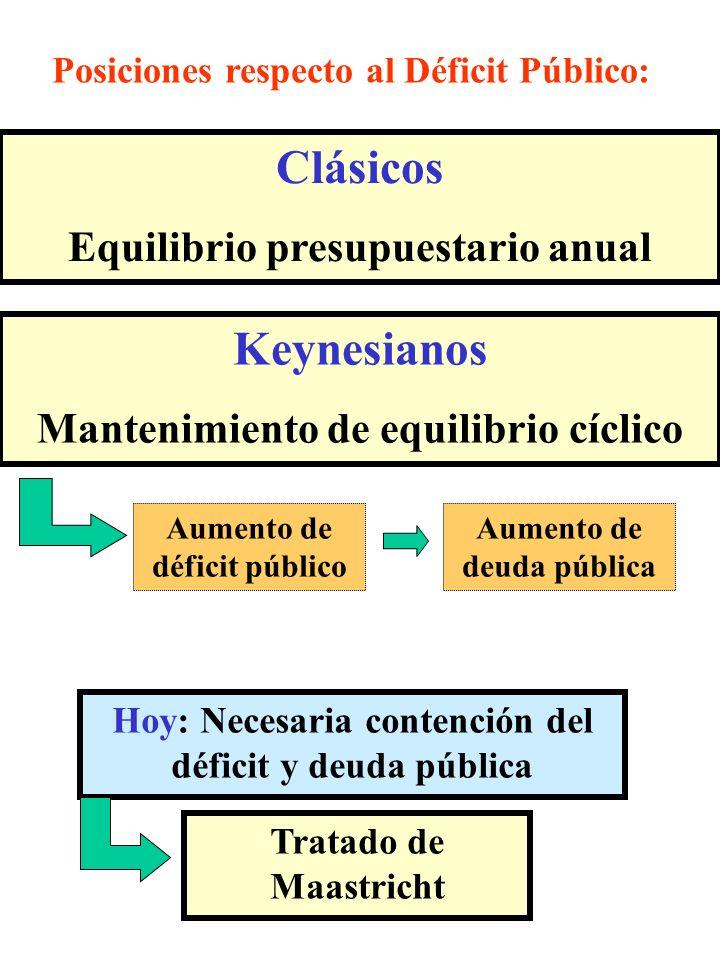Hoy: Necesaria contención del déficit y deuda pública Tratado de Maastricht Algunas exigencias a países que deseen formar parte de UEM: Défcit público < 3% PIB Deuda pública < 60% PIB
