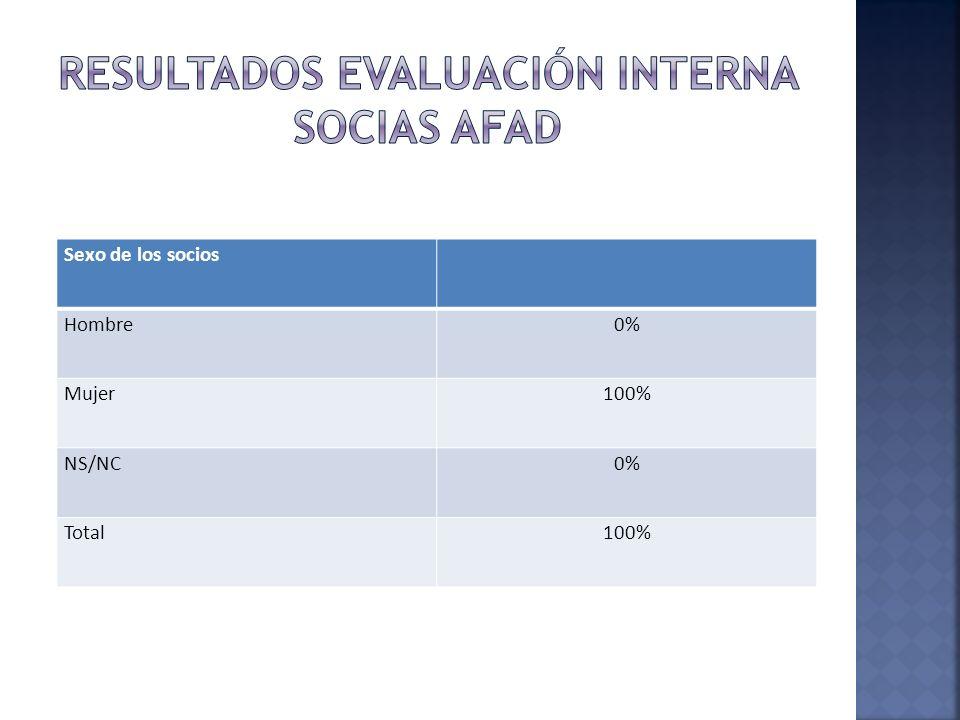 Sexo de los socios Hombre0% Mujer100% NS/NC0% Total100%
