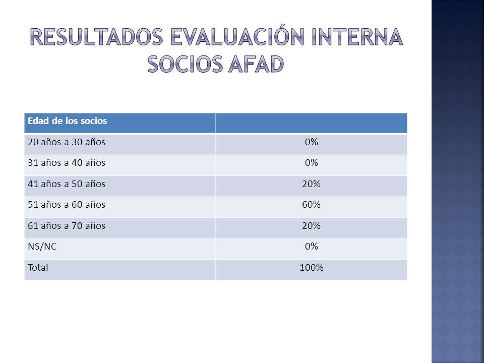 Edad de los socios 20 años a 30 años0% 31 años a 40 años0% 41 años a 50 años20% 51 años a 60 años60% 61 años a 70 años20% NS/NC0% Total100%