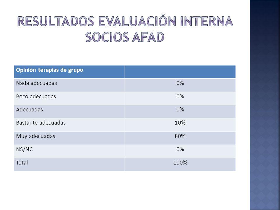 Opinión terapias de grupo Nada adecuadas0% Poco adecuadas0% Adecuadas0% Bastante adecuadas10% Muy adecuadas80% NS/NC0% Total100%