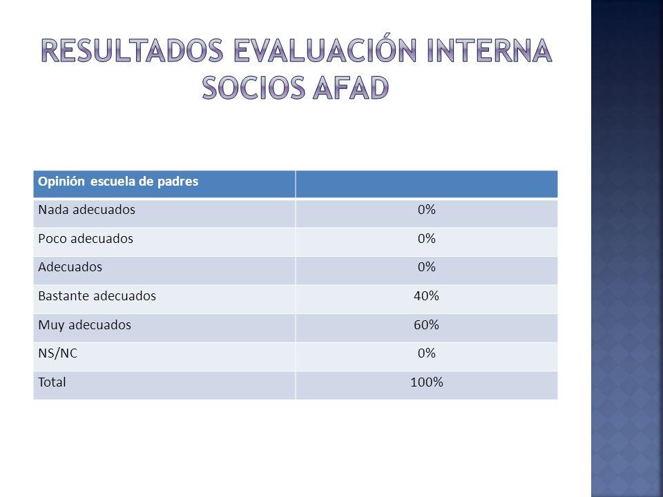Opinión escuela de padres Nada adecuados0% Poco adecuados0% Adecuados0% Bastante adecuados40% Muy adecuados60% NS/NC0% Total100%