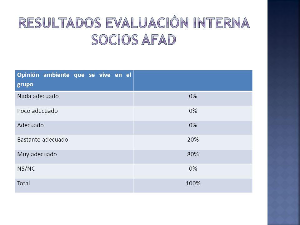 Opinión ambiente que se vive en el grupo Nada adecuado0% Poco adecuado0% Adecuado0% Bastante adecuado20% Muy adecuado80% NS/NC0% Total100%