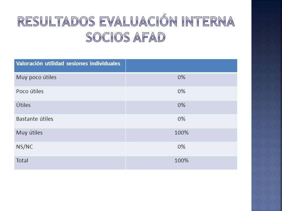 Valoración utilidad sesiones individuales Muy poco útiles0% Poco útiles0% Útiles0% Bastante útiles0% Muy útiles100% NS/NC0% Total100%