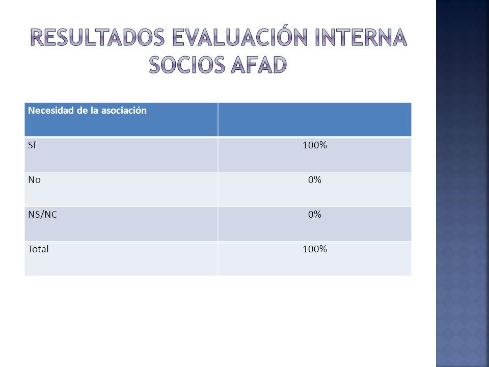 Necesidad de la asociación Sí100% No0% NS/NC0% Total100%