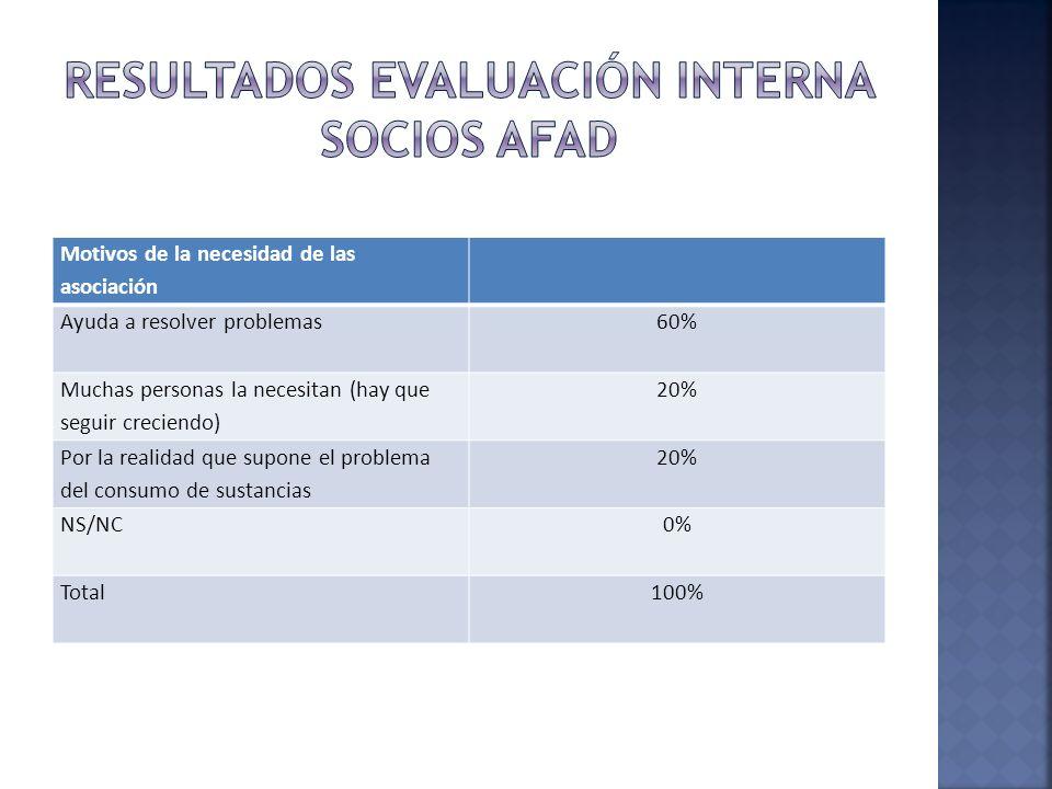 Motivos de la necesidad de las asociación Ayuda a resolver problemas60% Muchas personas la necesitan (hay que seguir creciendo) 20% Por la realidad qu