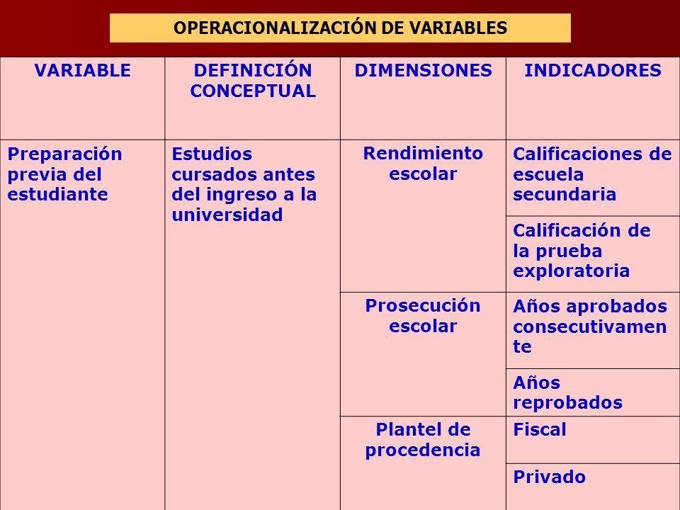 La variable conceptual se debe descomponer en: Dimensión. Primera división del concepto, paso intermedio, eslabón necesario para precisar los indicado