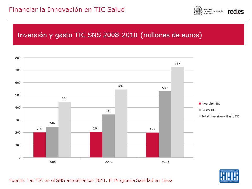 Inversión y gasto TIC SNS 2008-2010 (millones de euros) Fuente: Las TIC en el SNS actualización 2011. El Programa Sanidad en Línea Financiar la Innova