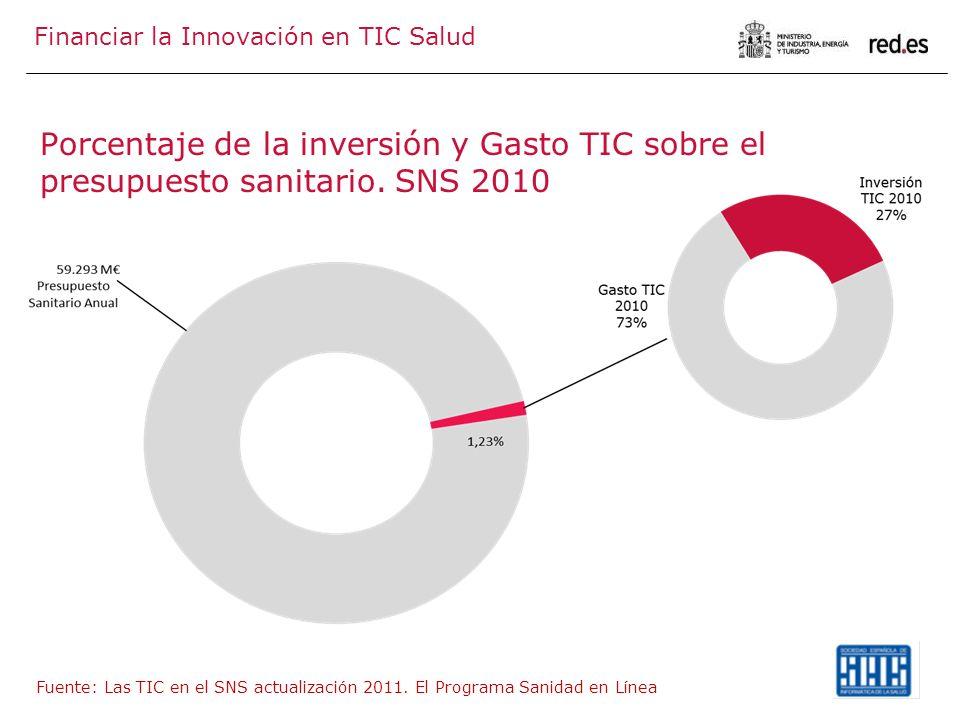 Porcentaje de la inversión y Gasto TIC sobre el presupuesto sanitario. SNS 2010 Fuente: Las TIC en el SNS actualización 2011. El Programa Sanidad en L