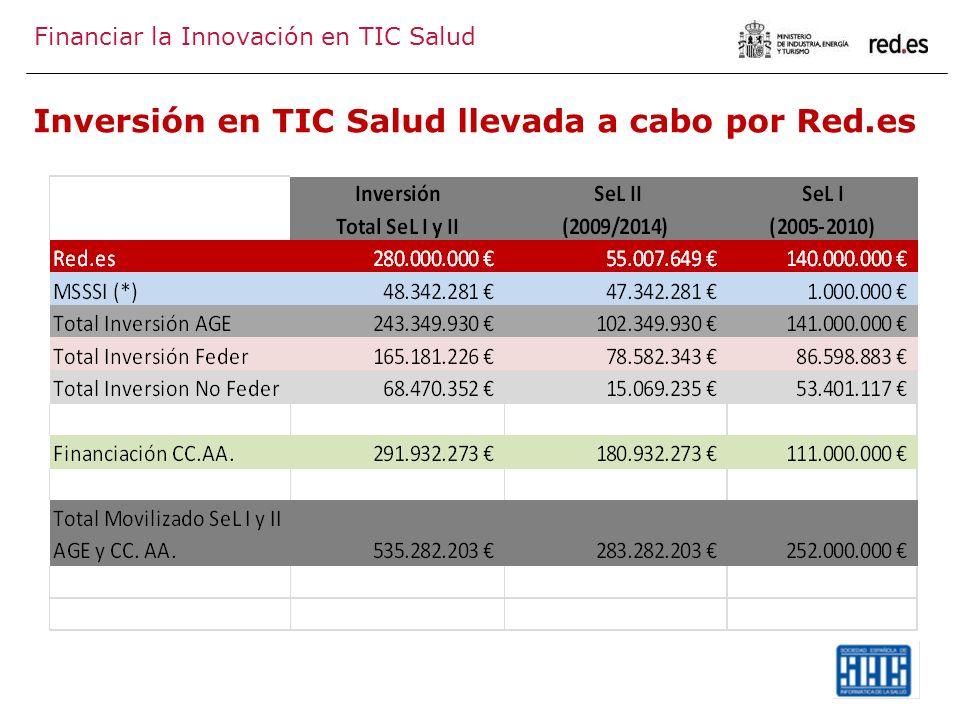 Financiar la Innovación en TIC Salud Inversión en TIC Salud llevada a cabo por Red.es