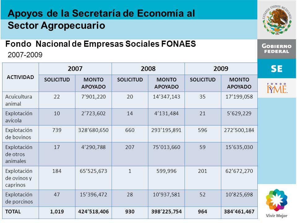 Fondo Nacional de Empresas Sociales FONAES 2007-2009 Apoyos de la Secretaría de Economía al Sector Agropecuario ACTIVIDAD 200720082009 SOLICITUDMONTO