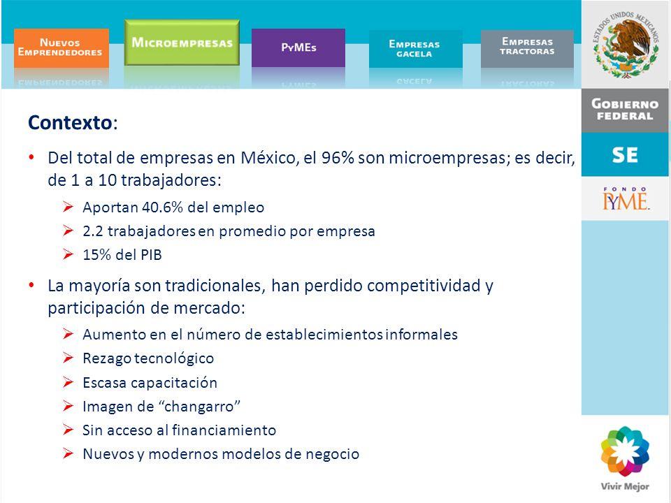 Contexto: Del total de empresas en México, el 96% son microempresas; es decir, de 1 a 10 trabajadores: Aportan 40.6% del empleo 2.2 trabajadores en pr