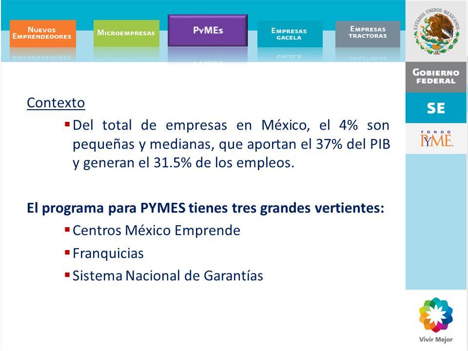 Contexto Del total de empresas en México, el 4% son pequeñas y medianas, que aportan el 37% del PIB y generan el 31.5% de los empleos. El programa par