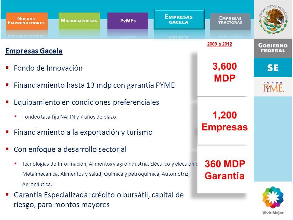 Empresas Gacela Fondo de Innovación Financiamiento hasta 13 mdp con garantía PYME Equipamiento en condiciones preferenciales Fondeo tasa fija NAFIN y