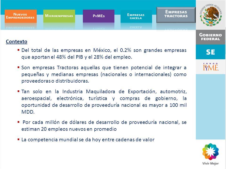 Contexto Del total de las empresas en México, el 0.2% son grandes empresas que aportan el 48% del PIB y el 28% del empleo. Son empresas Tractoras aque