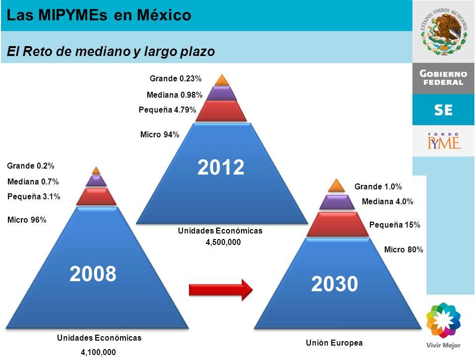 Unidades Económicas Micro 96% Pequeña 3.1% Mediana 0.7% Grande 0.2% 4,100,000 Unidades Económicas 2008 Unión Europea Las MIPYMEs en México El Reto de