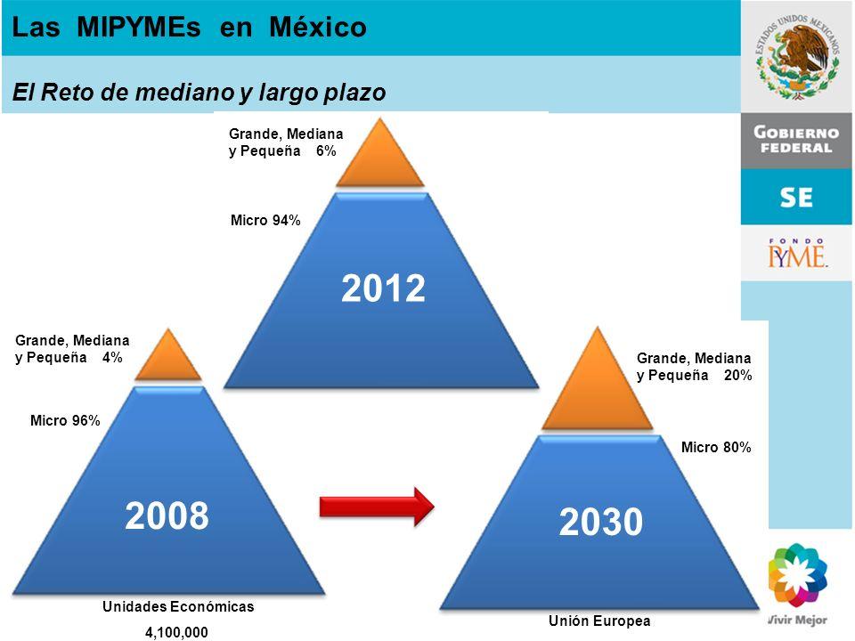 Las MIPYMEs en México El Reto de mediano y largo plazo Unidades Económicas 4,100,000 Unión Europea 2012 2008 2030 Micro 96% Micro 94% Micro 80% Grande